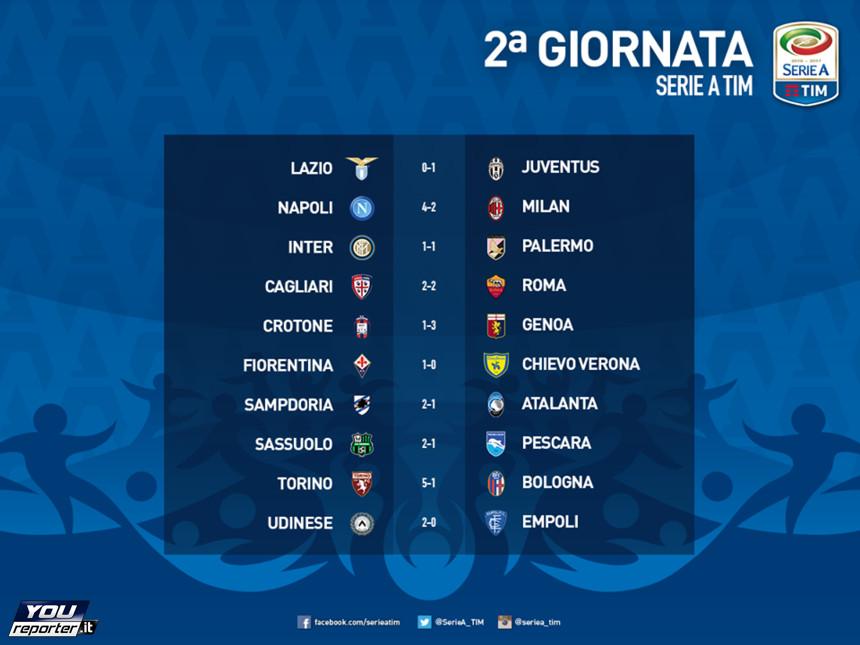 Risultati E Classifica Serie A 2016 2017 Youreporter